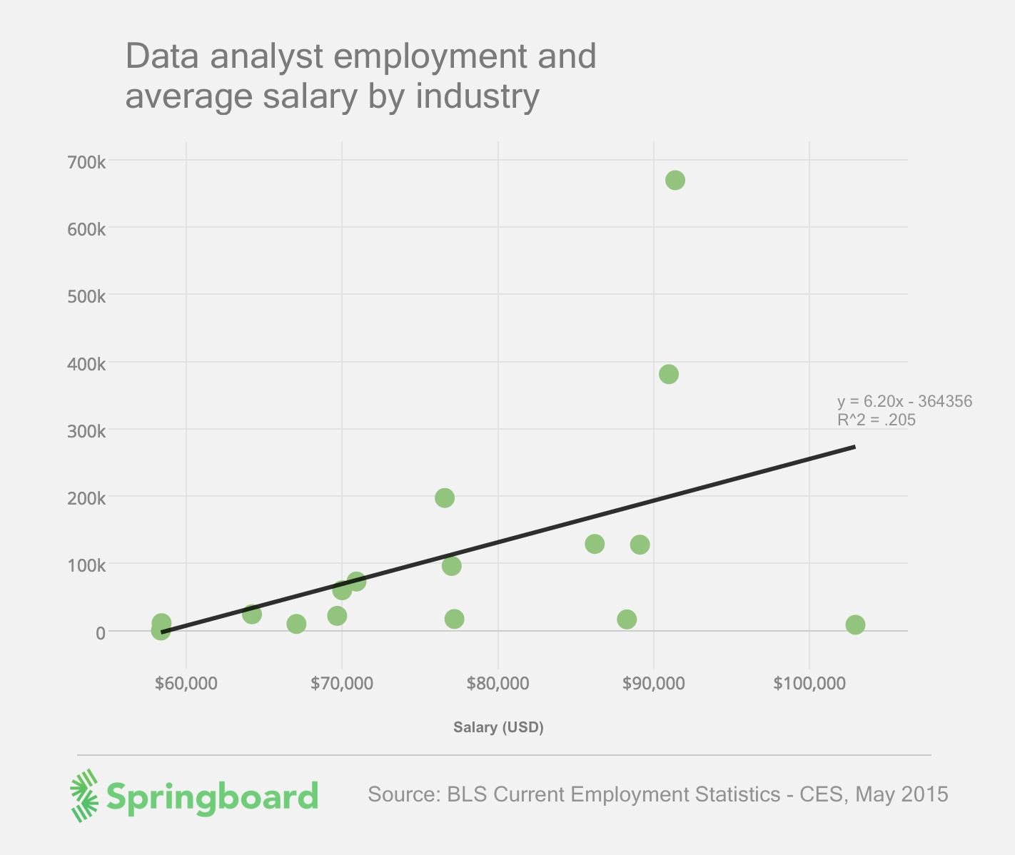 data analyst salary with springboard