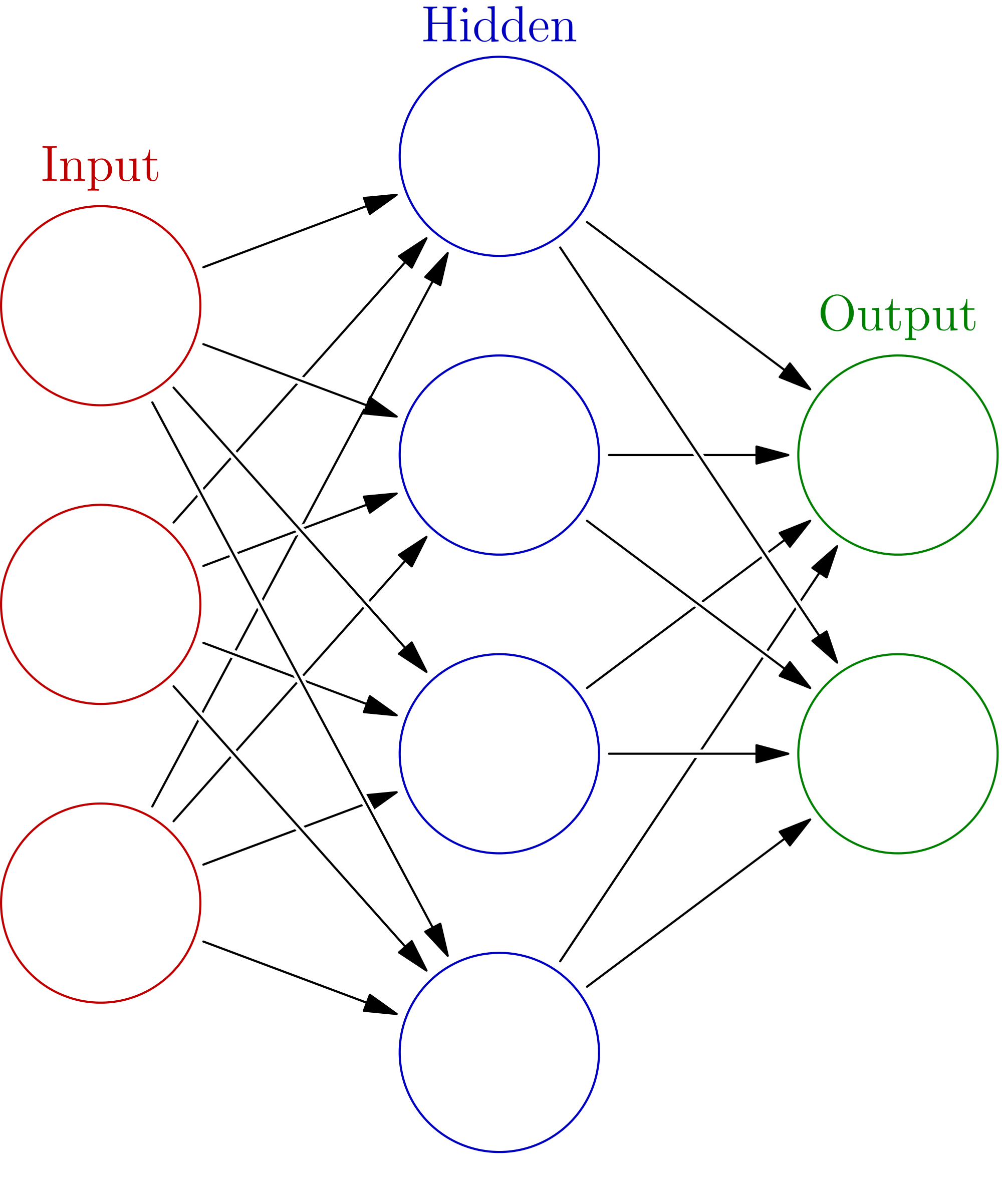 5 Evaluate A Neural Network Using scikit learn Running the ...