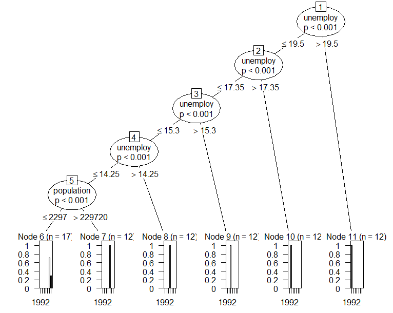 R interview questions: R decision tree