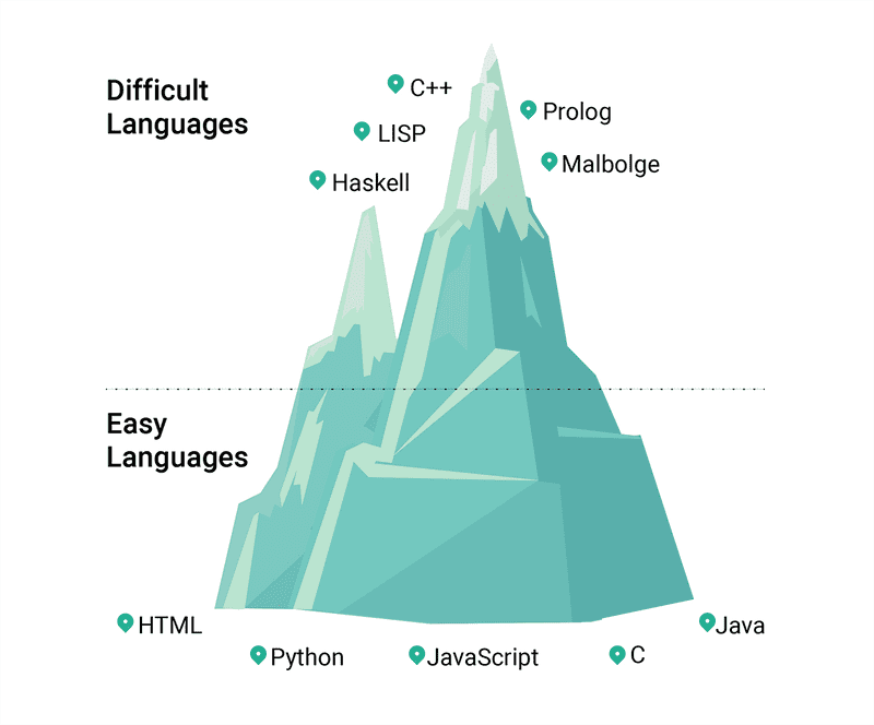 hardest and easiest programming languages to learn